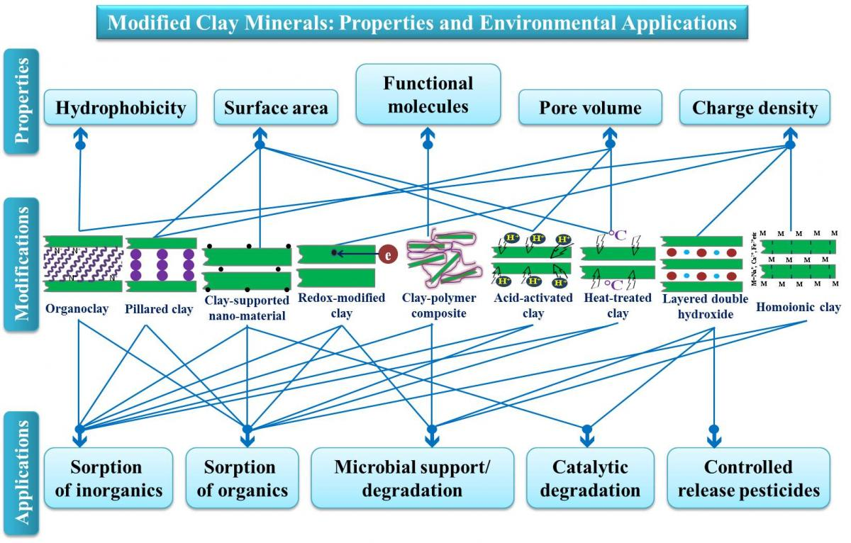 Clay and fine particle based materials for environmental technologies and clean up